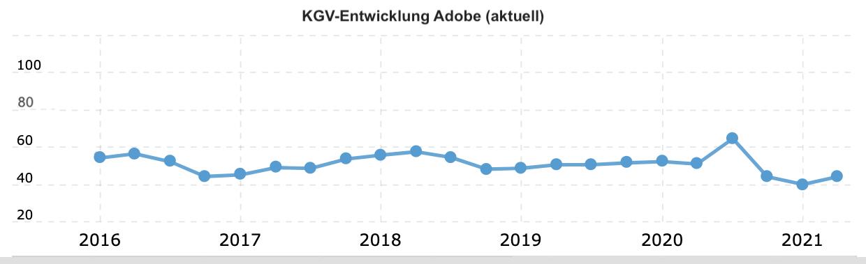 Aktuelle KGV-Entwicklung von Adobe