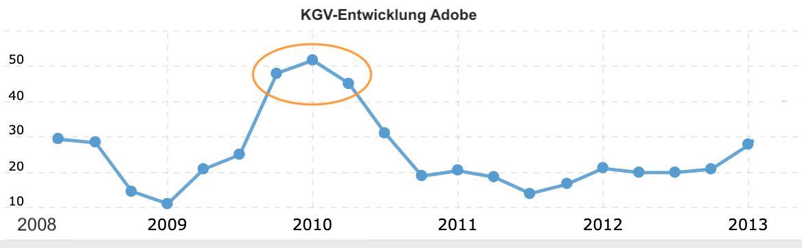 KGV-Verlauf der Adobe Aktie