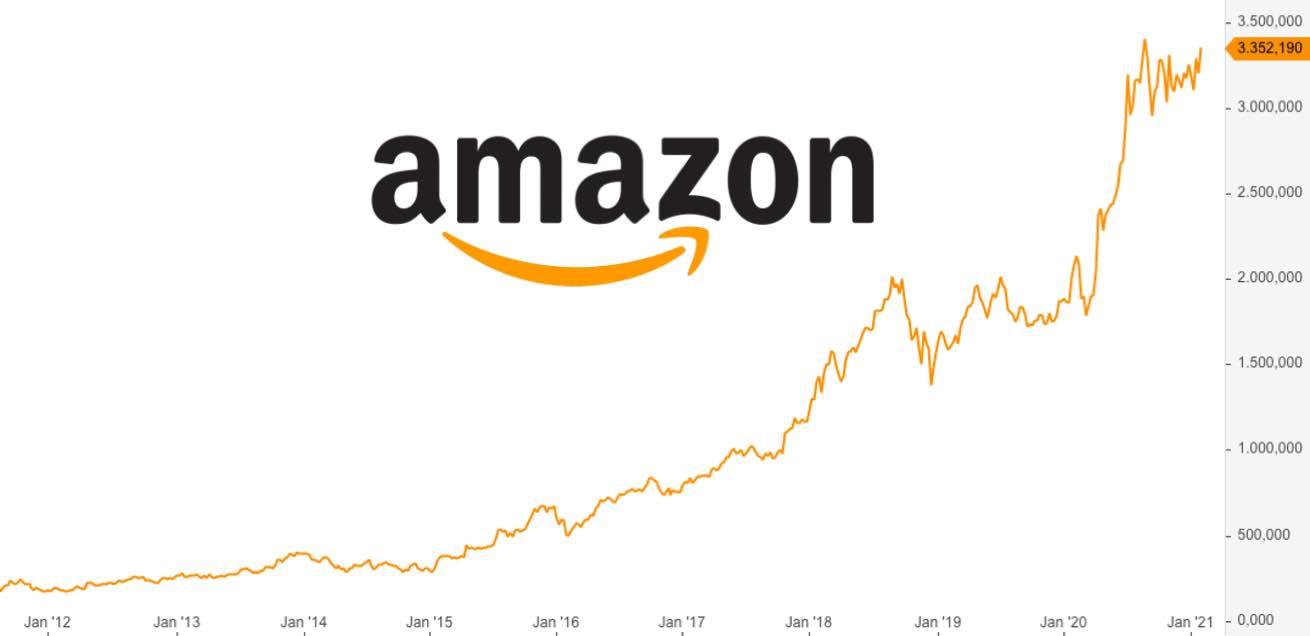 Amazon Aktie Bewertung, Kursziel und Prognose