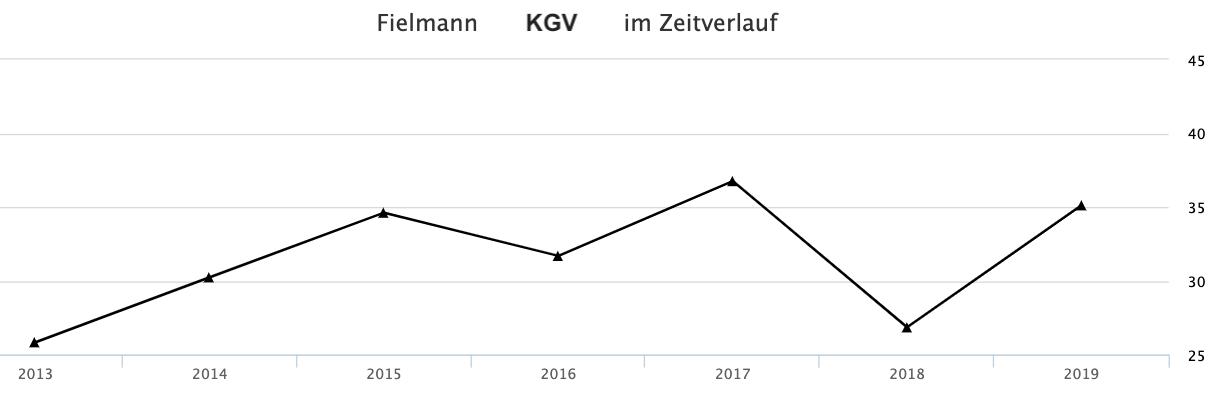 KGV-Verlauf der Fielmann Aktie