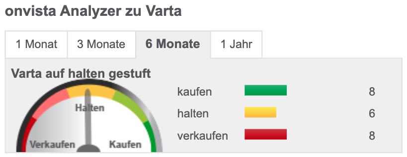 Analystenmeinungen zu VARTA - letzte 6 Monate