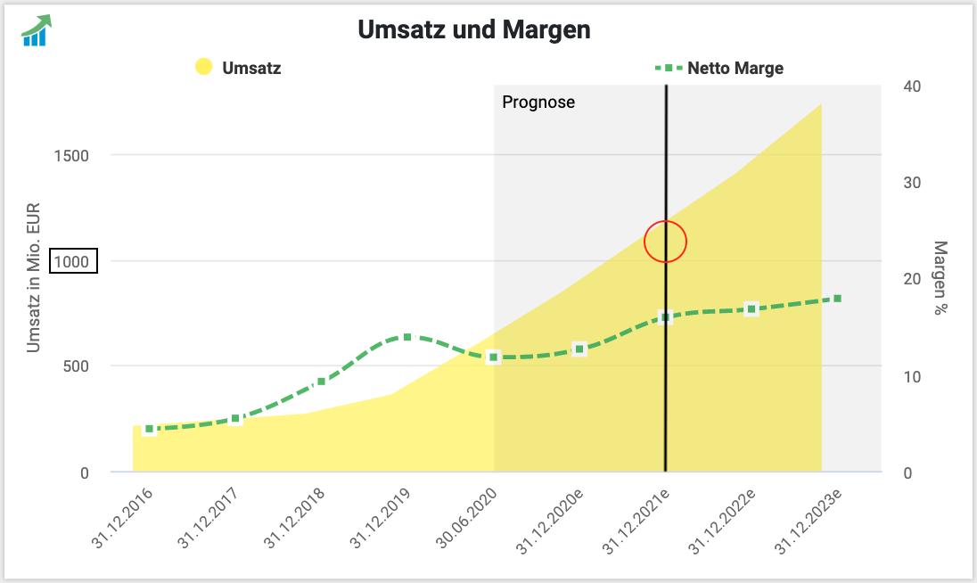 VARTA prognostizierte Umsatzentwicklung