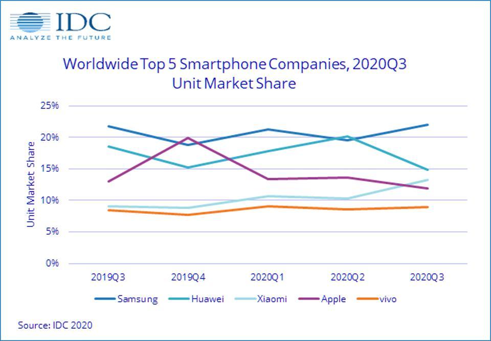 Xiaomi Smartphone Marktanteile 2020 Q3
