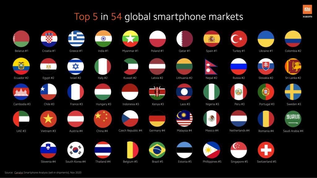Xiaomi Smartphone Märkte - Position