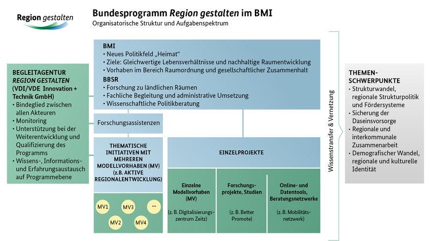 Organisationsschema Region gestalten