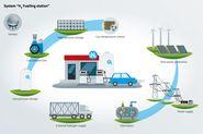 Wasserstoff-Wertschöpfungskette | © BAM