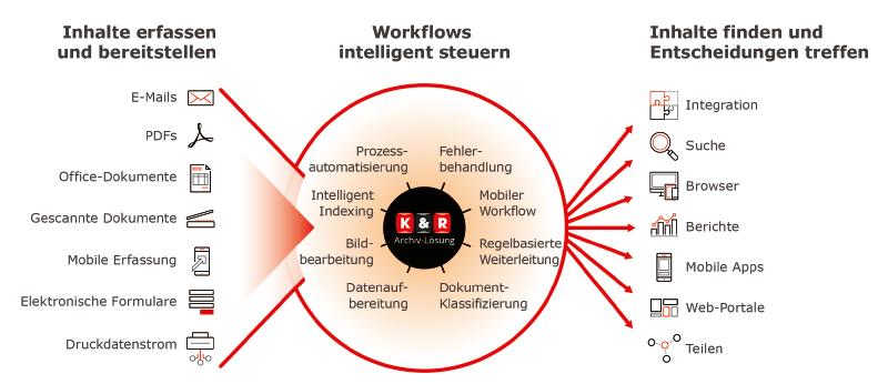 Workflow eines Dokumentenmanagement-Systems