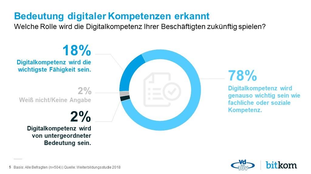 Haben die Bedeutung digitaler Kompetenzen erkannt: die Teilnehmer der Umfrage zur Bedeutung der Weiterbildung für die digitale Arbeitswelt.
