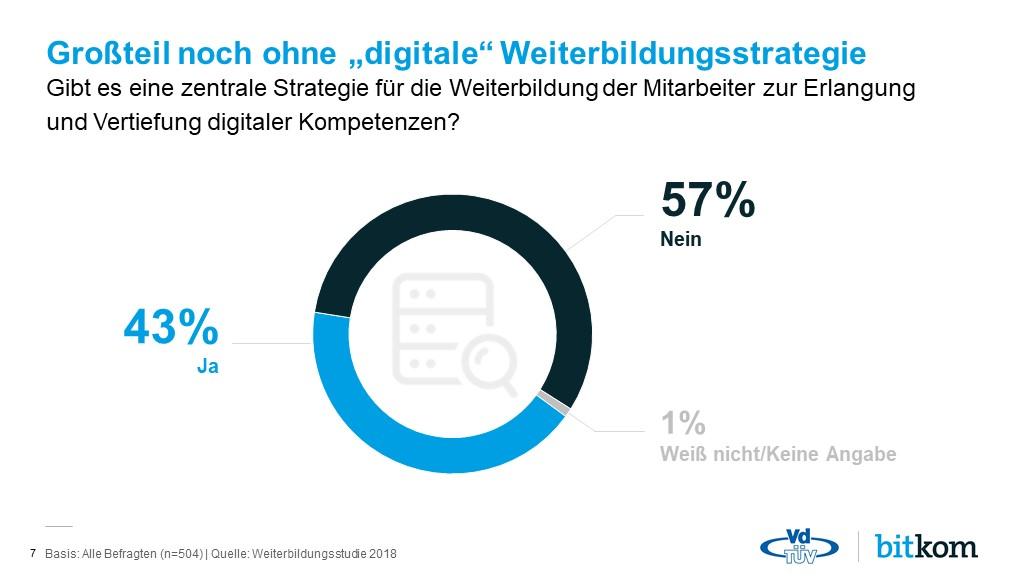 Haben aus der Bedeutung digitaler Kompetenzen noch keine Konsequenzen gezogen: die Teilnehmer der Umfrage zur Bedeutung der Weiterbildung für die digitale Arbeitswelt. (Quellen, 2: VdTÜV/bitkom)