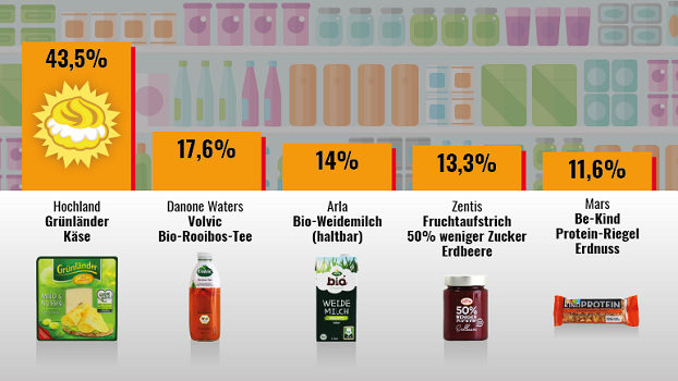 """1. Platz: Grünländer Käse von Hochland  (28.443 Stimmen, rund 43,5 Prozent), 2. Platz: Volvic Bio Rooibos-Tee von Danone Waters (11.527 Stimmen, 17,6 Prozent), 3. Platz: Arla haltbare Bio-Weidemilch (9193 Stimmen, 14 Prozent), 4. Platz: Zentis """"50% weniger Zucker"""" Erdbeere (8709 Stimmen, 13,3 Prozent), 5. Platz: Be-Kind Protein-Riegel Erdnuss von Mars (7584 Stimmen, 11,6 Prozent)"""