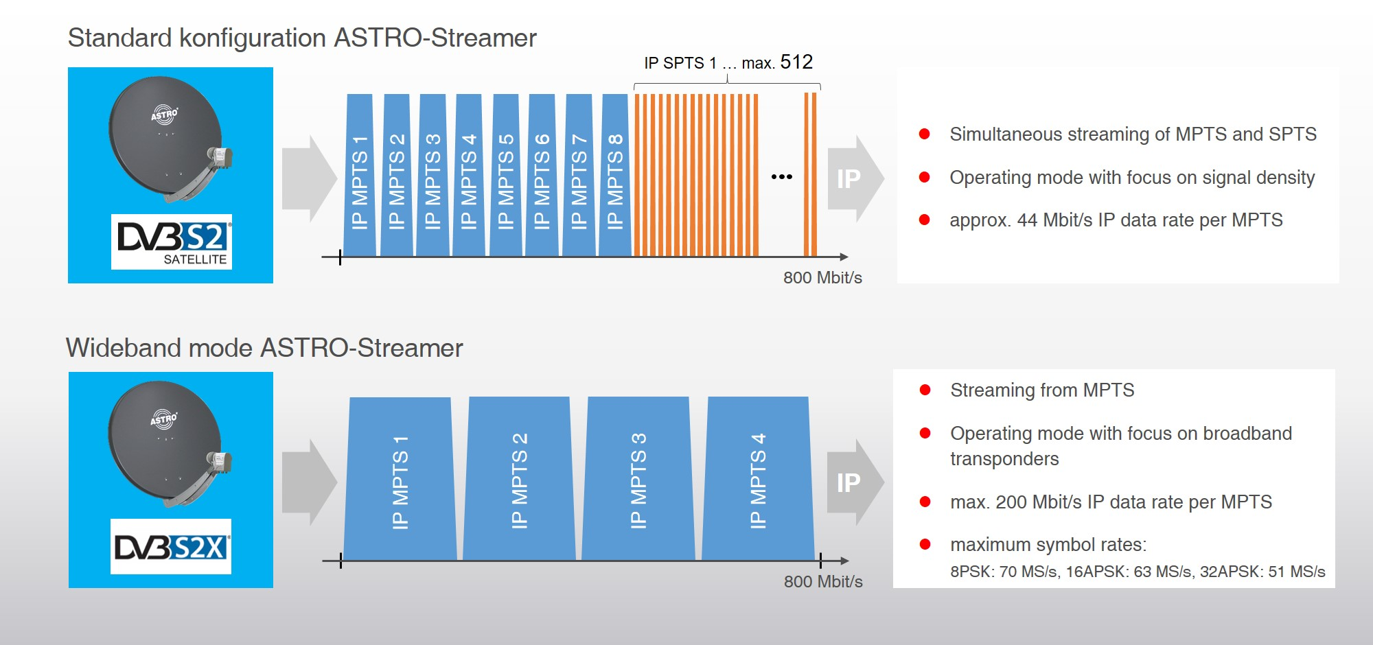 Wideband mode at ASTRO streamer
