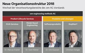 Neue Organisationsstruktur der :em AG