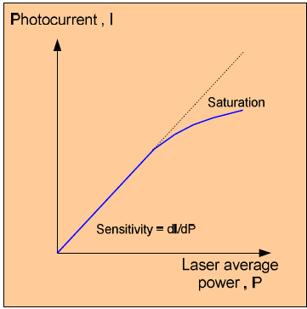 Graphik_Gepulste Laser mit Photodioden messen