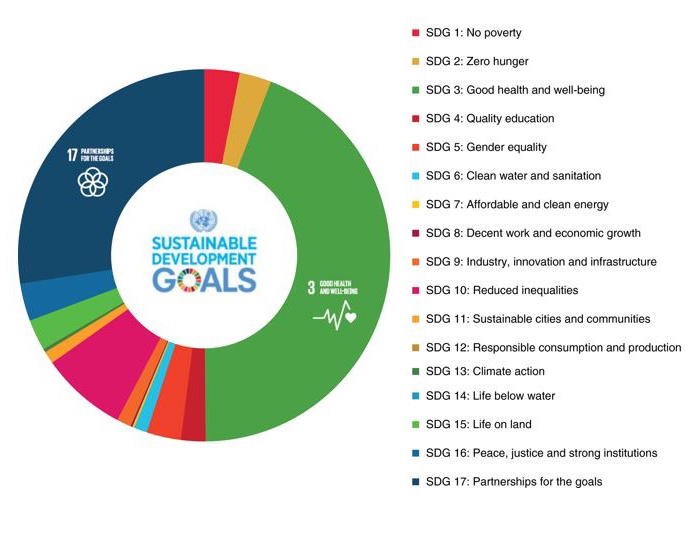 Diagram showing the frequency of SDGs addressed by 216 papers published in Tropical Medicine and International Health between January 2018 and July 2019