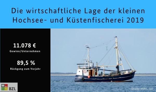 Die wirtschaftliche Lage der kleinen Hochsee- und Küstenfischerei: 11.078 € Gewinn/Unternehmen; 89,5% Rückgang zum Vorjahr