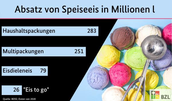 Absatz von Speiseeis in Millionen Litern. Mit daten aus der Tabelle: SJT-4010720-0000.xlsx  und einem Bild von Eiskugeln