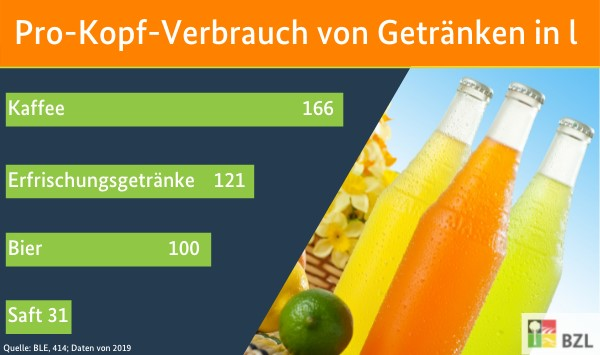 Pro-Kopf-Verbrauch von Getränken in l: Kaffee 166; Erfrischungsgetränke 121; Bier: 100; Saft 31