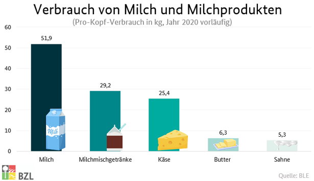 Pro-Kopf-Verbrauch in kg für 2020 vorläufig: Milch 51,9, Milchmischgetränke 29,2, Käse 25,4, Butter 6,3, Sahne 5,3