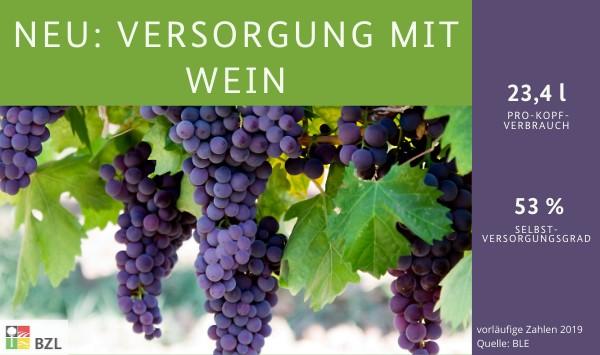 Versorgung von Wein: Pro-Kopf-Verbrauch 23,4 l, Selbstversorgungsgrad 53%