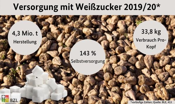 Versorgungsbilanz Zucker 2019/20: 4,3 Mio. t Herstellung; 143% Selbstversorgung; 33,8 kg Verbrauch Pro-Kopf