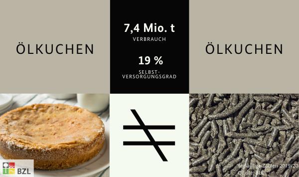 Ölkuchen = Futtermittel, 7,4 Millionen Tonnen Verbrauch und 19 % Selbstversorgungsgrad