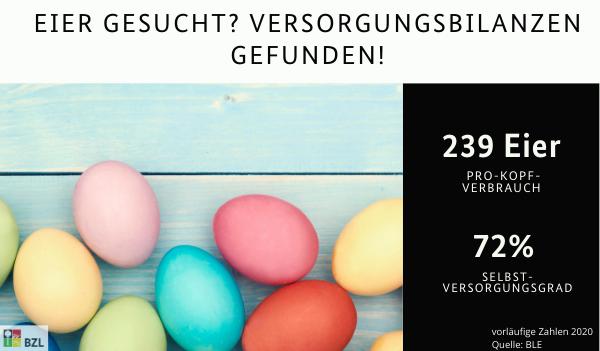 Thema Eier: Pro-Kopf-Verbrauch 239 Stück und Selbstversorgungsgrad 72%