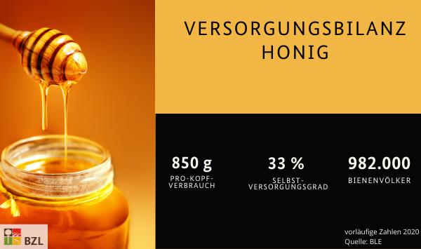 Honig: 850 g Pro-Kopf-Verbrauch, 33% Selbstversorgungsgrad und 982 Tausend Bienenvölker