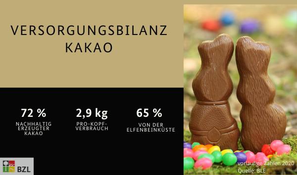 Kakao: 72 % nachhaltig erzeugt, 2,9 kg pro-Kopf-Verbrauch und 65 % von der Elfenbeinküste importiert.