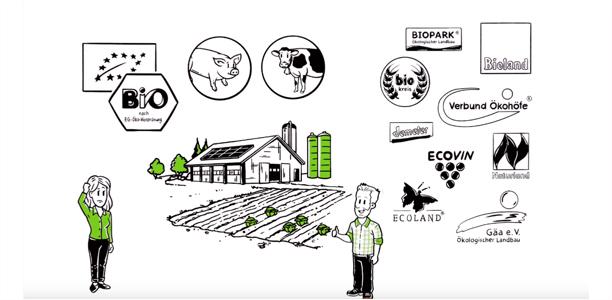 Filmausschnitt: Zwei Personen stehen auf einem landwirtschaftlichen Betrieb umgeben von verscheidenen Biokennzeichnungen