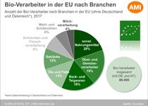 Grafik zu Bio-Verarbeitern in der EU / Quelle: AMI