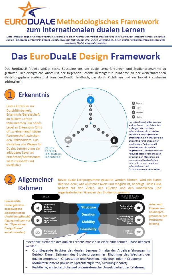 Cover EuroDuaLE